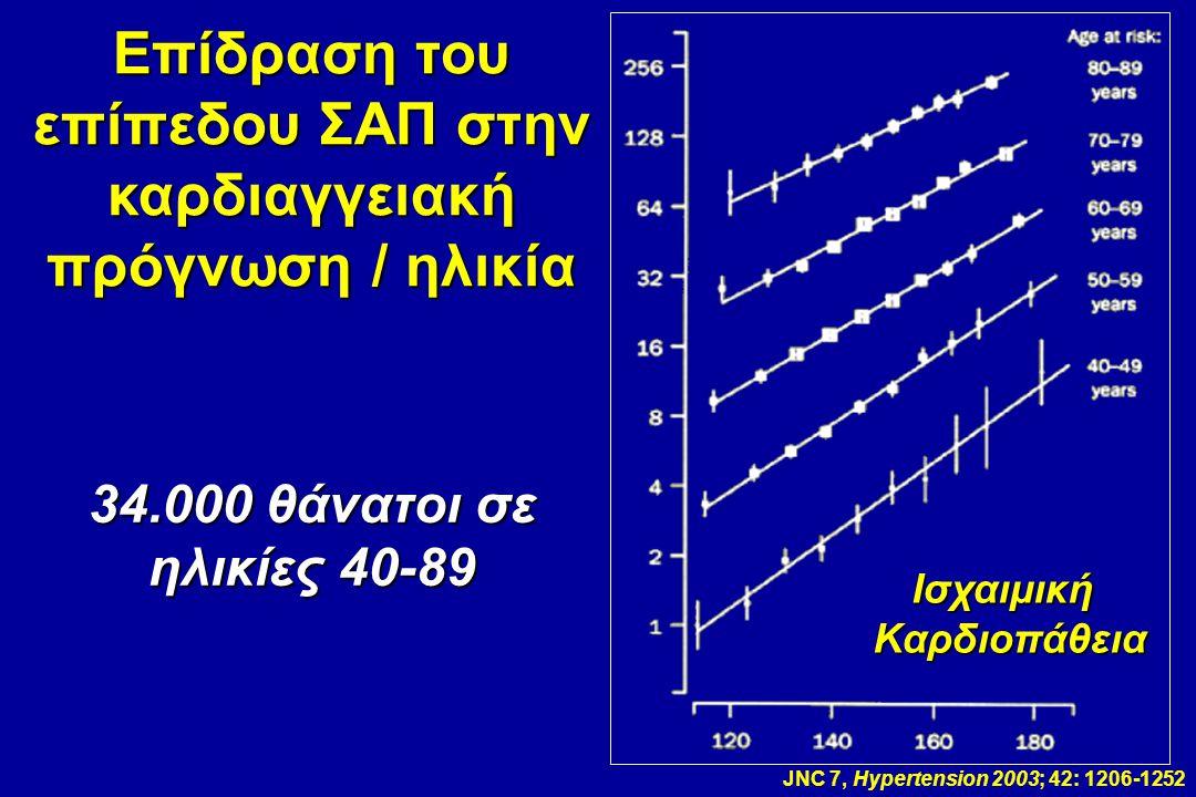 JNC 7, Hypertension 2003; 42: 1206-1252 ΙσχαιμικήΚαρδιοπάθεια Επίδραση του επίπεδου ΣΑΠ στην καρδιαγγειακή πρόγνωση / ηλικία 34.000 θάνατοι σε ηλικίες