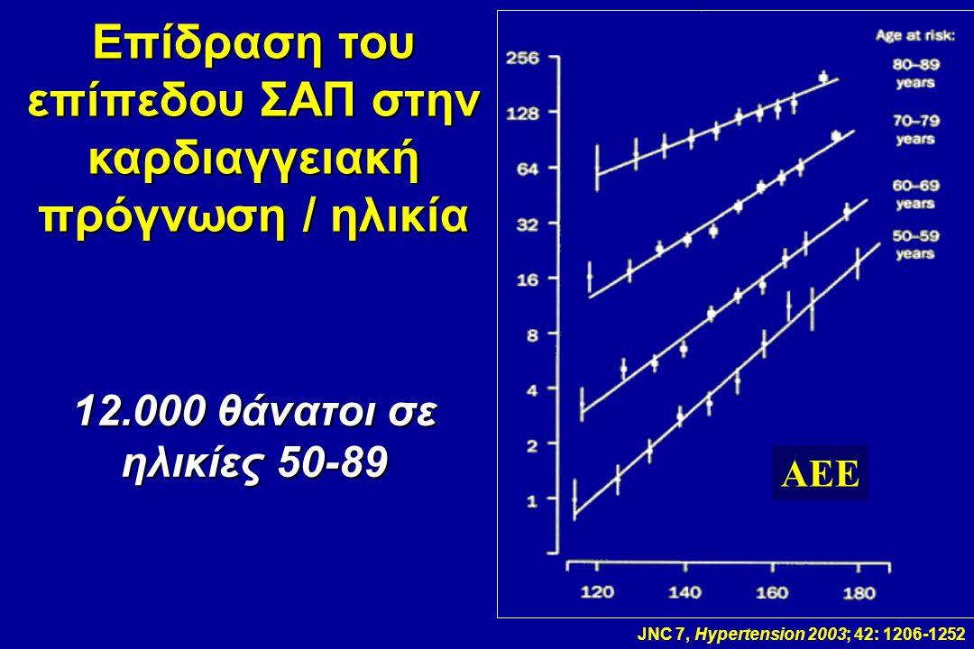 JNC 7, Hypertension 2003; 42: 1206-1252 AEE Επίδραση του επίπεδου ΣΑΠ στην καρδιαγγειακή πρόγνωση / ηλικία 12.000 θάνατοι σε ηλικίες 50-89 AEE