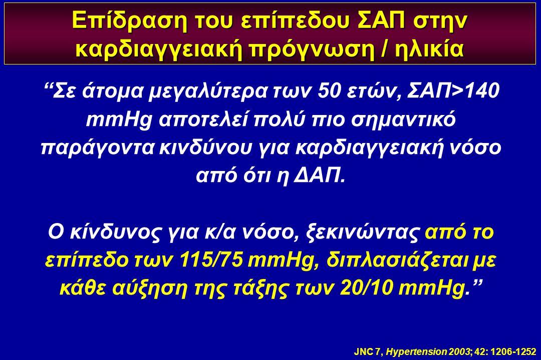 """Επίδραση του επίπεδου ΣΑΠ στην καρδιαγγειακή πρόγνωση / ηλικία JNC 7, Hypertension 2003; 42: 1206-1252 """"Σε άτομα μεγαλύτερα των 50 ετών, ΣΑΠ>140 mmHg"""