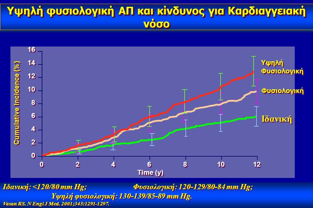 Ιδανική: <120/80 mm Hg; Φυσιολογική: 120-129/80-84 mm Hg; Υψηλή φυσιολογική: 130-139/85-89 mm Hg. Vasan RS. N Engl J Med. 2001;345:1291-1297. Ιδανική: