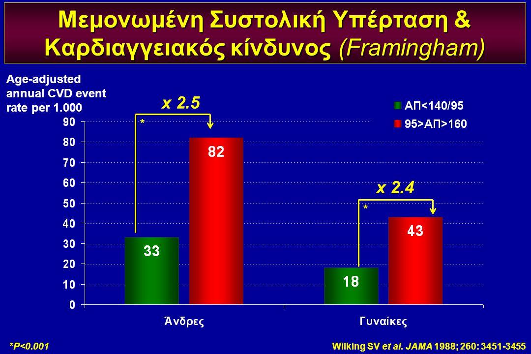 Μεμονωμένη Συστολική Υπέρταση & Καρδιαγγειακός κίνδυνος (Framingham) Wilking SV et al. JAMA 1988; 260: 3451-3455*P<0.001 x 2.5 x 2.4 Age-adjusted annu