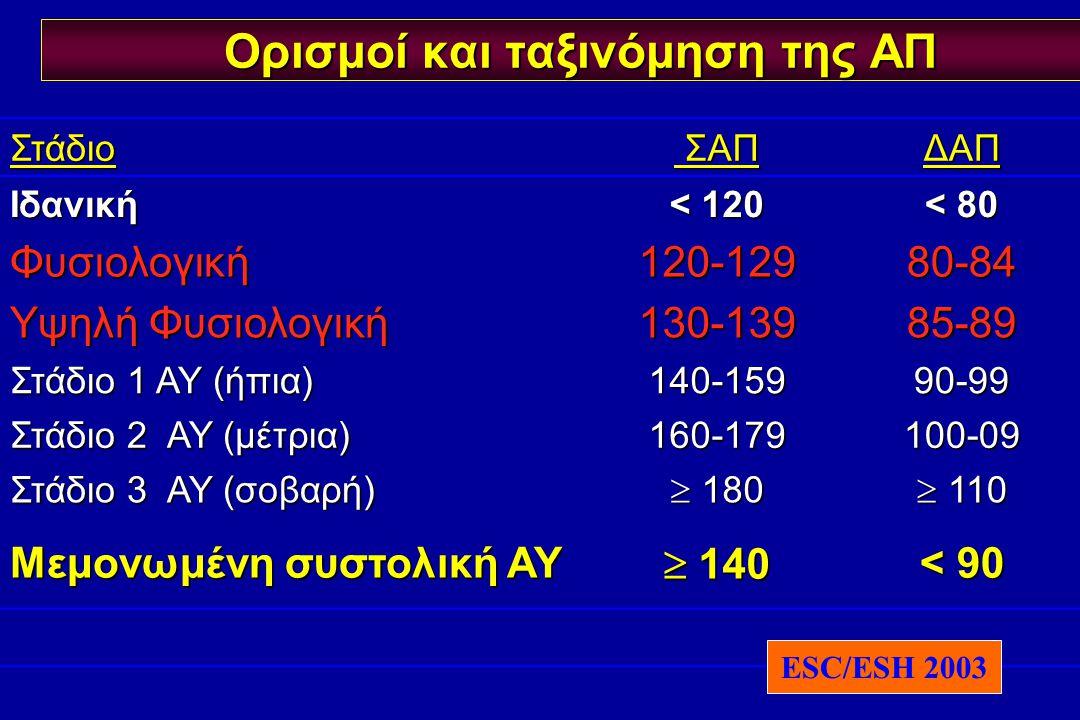 Στάδιο ΣΑΠ ΣΑΠΔΑΠ Ιδανική < 120 < 80 Φυσιολογική120-12980-84 Υψηλή Φυσιολογική 130-13985-89 Στάδιο 1 ΑΥ (ήπια) 140-15990-99 Στάδιο 2 ΑΥ (μέτρια) 160-1