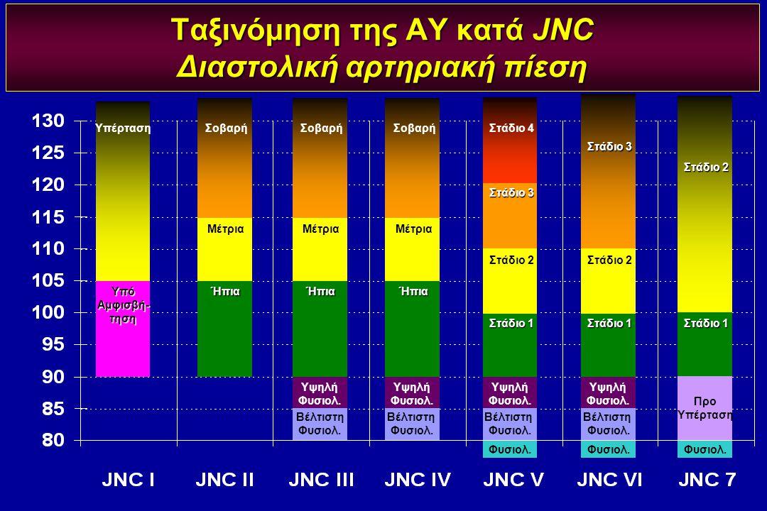 Ταξινόμηση της ΑΥ κατά JNC Διαστολική αρτηριακή πίεση Φυσιολ. Σοβαρή Μέτρια Ήπια Σοβαρή Μέτρια Ήπια Σοβαρή Μέτρια Ήπια Υψηλή Φυσιολ. Βέλτιστη Φυσιολ.