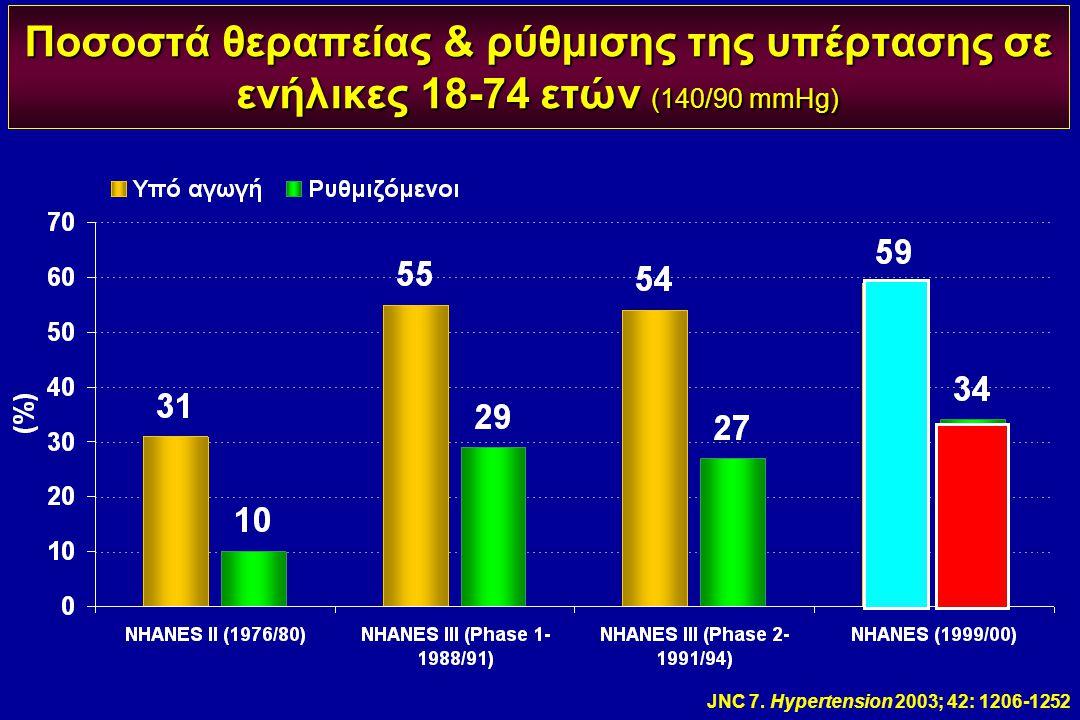 Ποσοστά θεραπείας & ρύθμισης της υπέρτασης σε ενήλικες 18-74 ετών (140/90 mmHg) JNC 7. Hypertension 2003; 42: 1206-1252
