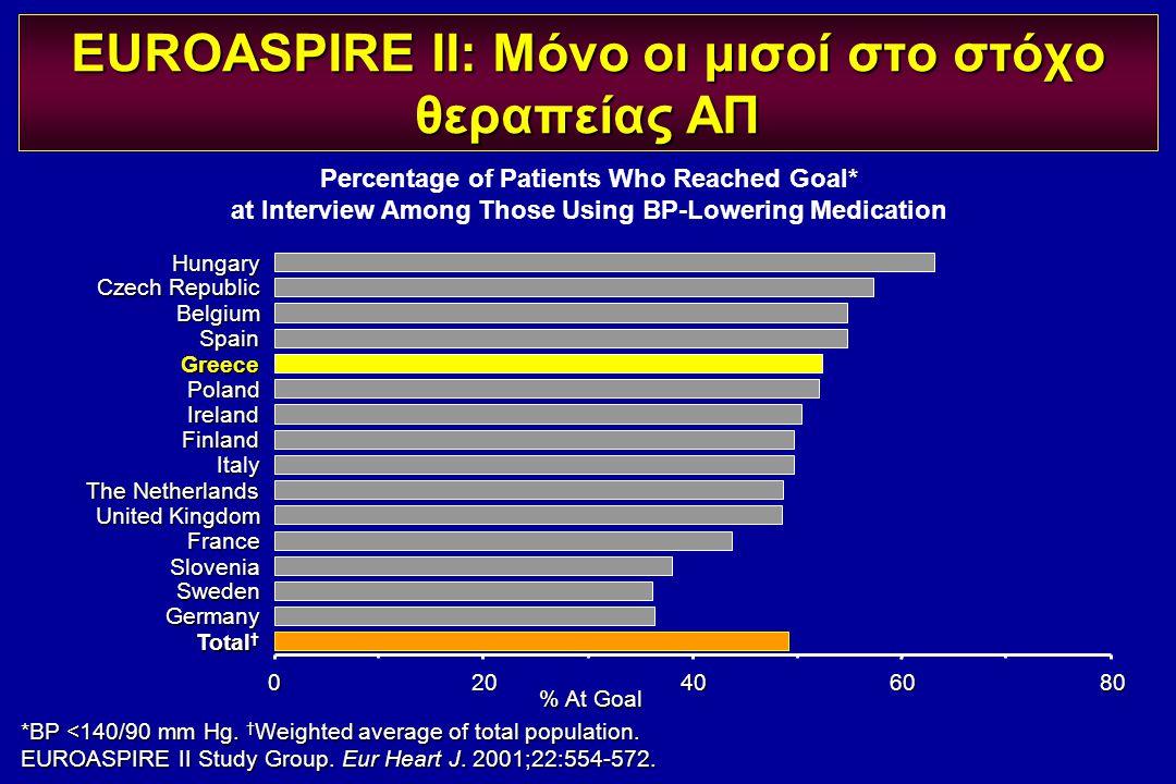 *BP <140/90 mm Hg. † Weighted average of total population. EUROASPIRE II Study Group. Eur Heart J. 2001;22:554-572. EUROASPIRE II: Μόνο οι μισοί στο σ
