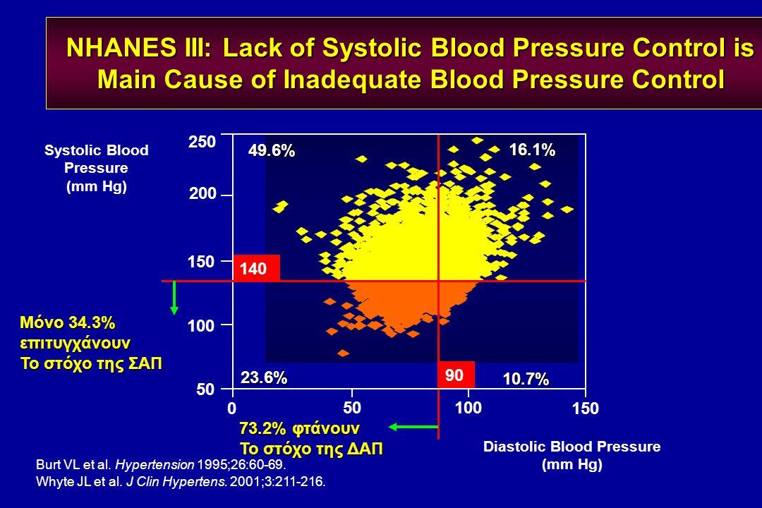 250 Burt VL et al. Hypertension 1995;26:60-69. Whyte JL et al. J Clin Hypertens. 2001;3:211-216. NHANES III: Lack of Systolic Blood Pressure Control i