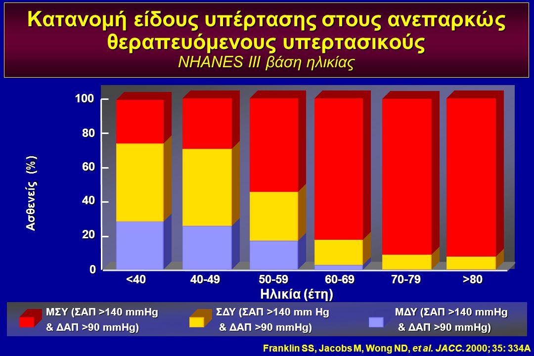 Ασθενείς (%) Κατανομή είδους υπέρτασης στους ανεπαρκώς θεραπευόμενους υπερτασικούς NHANES III βάση ηλικίας Franklin SS, Jacobs M, Wong ND, et al. JACC