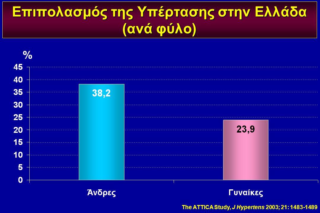 Επιπολασμός της Υπέρτασης στην Ελλάδα (ανά φύλο) The ATTICA Study, J Hypertens 2003; 21: 1483-1489