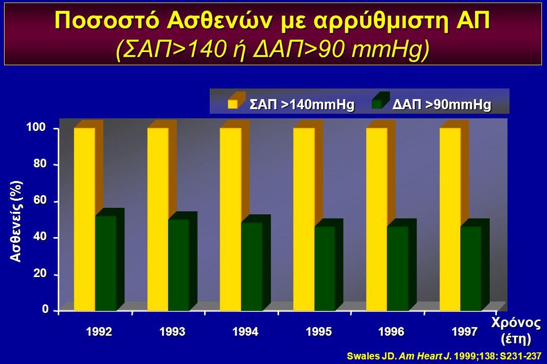 Swales JD. Am Heart J. 1999;138: S231-237 0 20 40 60 80 100 199219931994199519961997 Χρόνος (έτη) Ασθενείς (%) ΣΑΠ >140mmHg ΔΑΠ >90mmHg Ποσοστό Ασθενώ