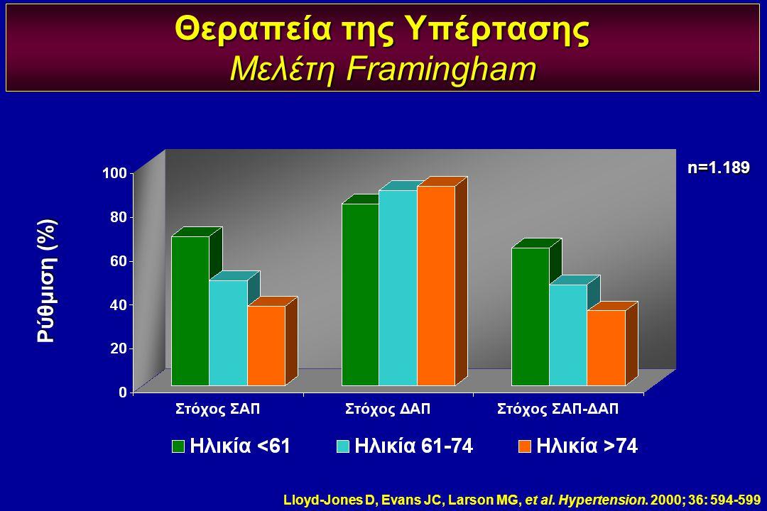 Θεραπεία της Υπέρτασης Μελέτη Framingham Lloyd-Jones D, Evans JC, Larson MG, et al. Hypertension. 2000; 36: 594-599 n=1.189 Ρύθμιση (%)
