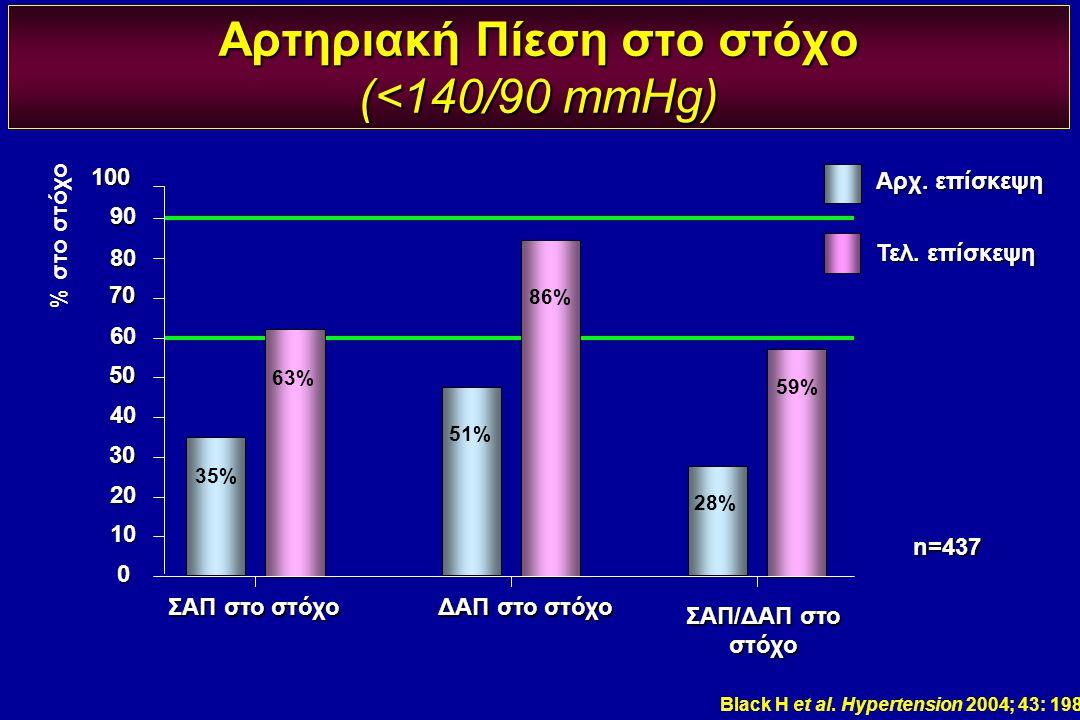 ΣΑΠ στο στόχο ΔΑΠ στο στόχο ΣΑΠ/ΔΑΠ στο στόχο 70 50 30 % στο στόχο 100 90 80 60 40 20 10 0 Αρχ. επίσκεψη Τελ. επίσκεψη 51% 35% 28% 59% 86% 63% Black H