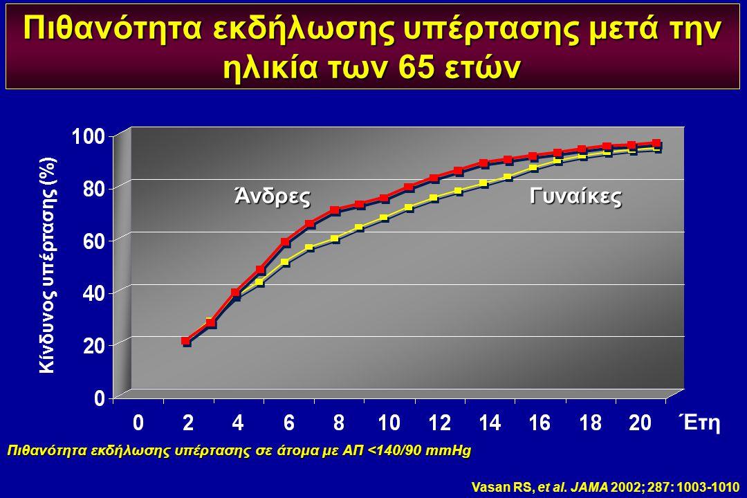 Πιθανότητα εκδήλωσης υπέρτασης σε άτομα με ΑΠ <140/90 mmHg Πιθανότητα εκδήλωσης υπέρτασης μετά την ηλικία των 65 ετών Κίνδυνος υπέρτασης (%) Έτη Άνδρε