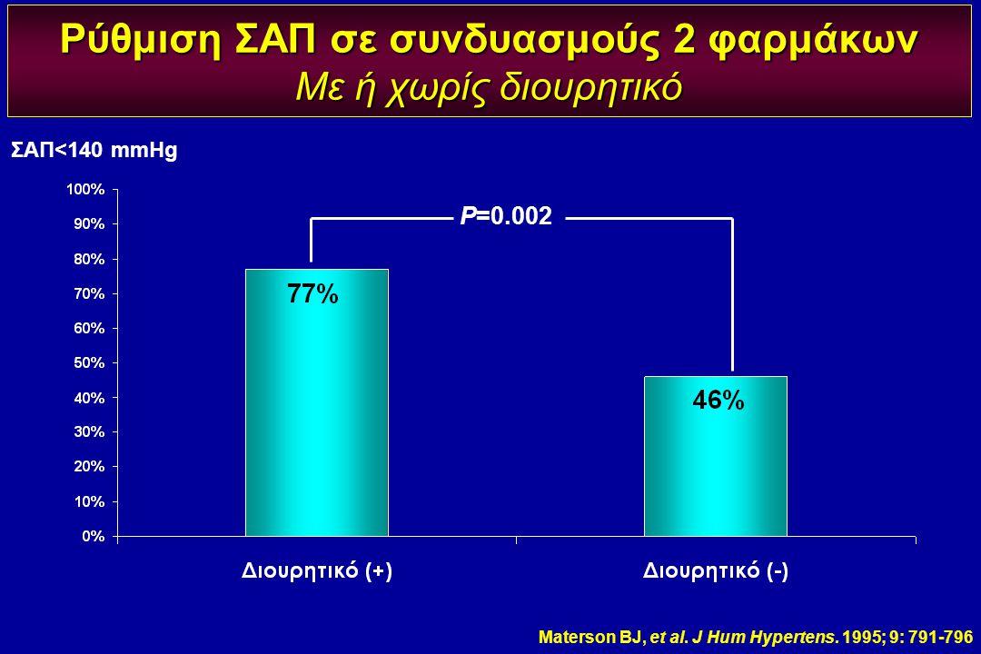 Ρύθμιση ΣΑΠ σε συνδυασμούς 2 φαρμάκων Με ή χωρίς διουρητικό ΣΑΠ<140 mmHg P=0.002 Materson BJ, et al. J Hum Hypertens. 1995; 9: 791-796