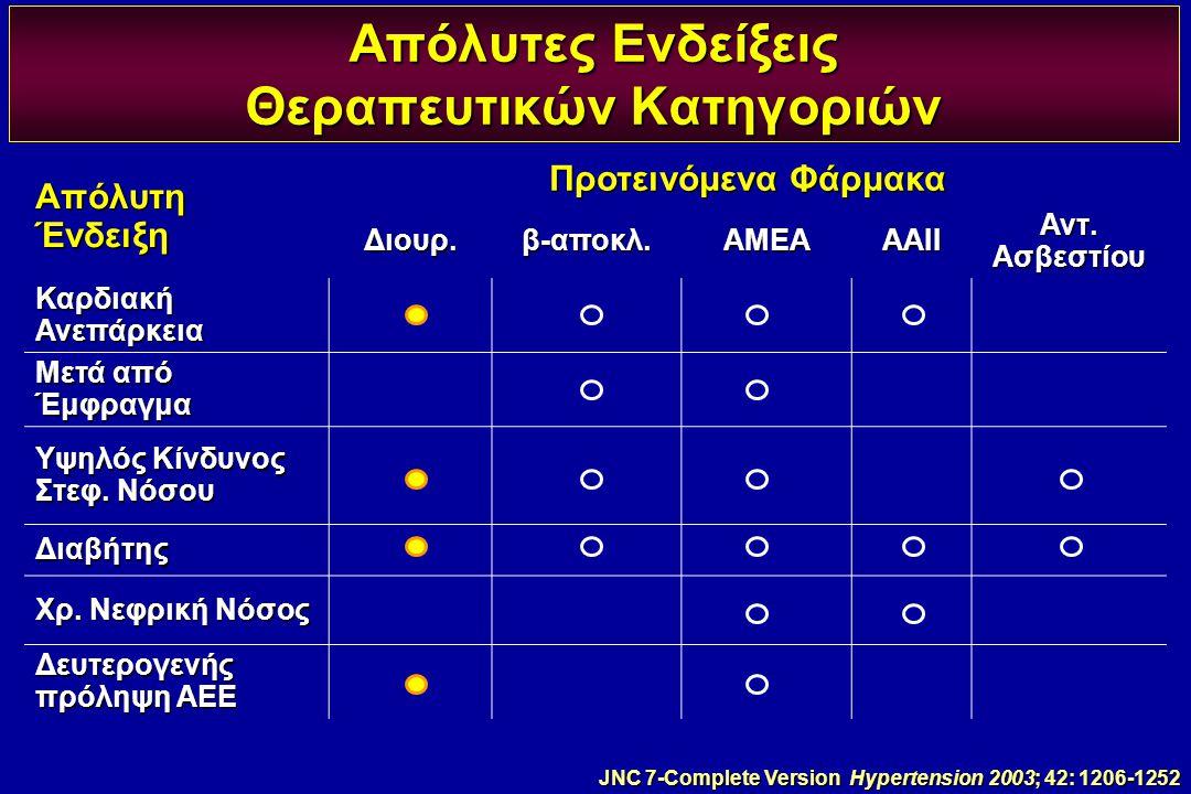 Απόλυτες Ενδείξεις Θεραπευτικών Κατηγοριών Απόλυτη Ένδειξη Προτεινόμενα Φάρμακα Διουρ.β-αποκλ.ΑΜΕΑΑΑΙΙ Αντ. Ασβεστίου Καρδιακή Ανεπάρκεια Μετά από Έμφ
