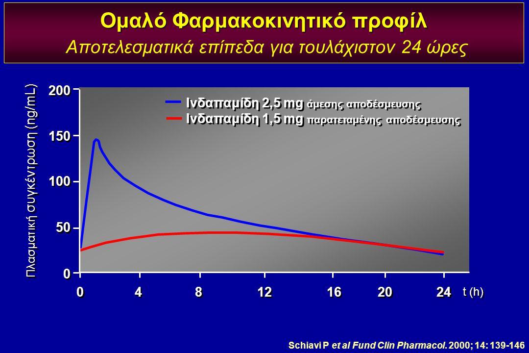 Ομαλό Φαρμακοκινητικό προφίλ Ομαλό Φαρμακοκινητικό προφίλ Αποτελεσματικά επίπεδα για τουλάχιστον 24 ώρες Schiavi P et al Fund Clin Pharmacol. 2000; 14