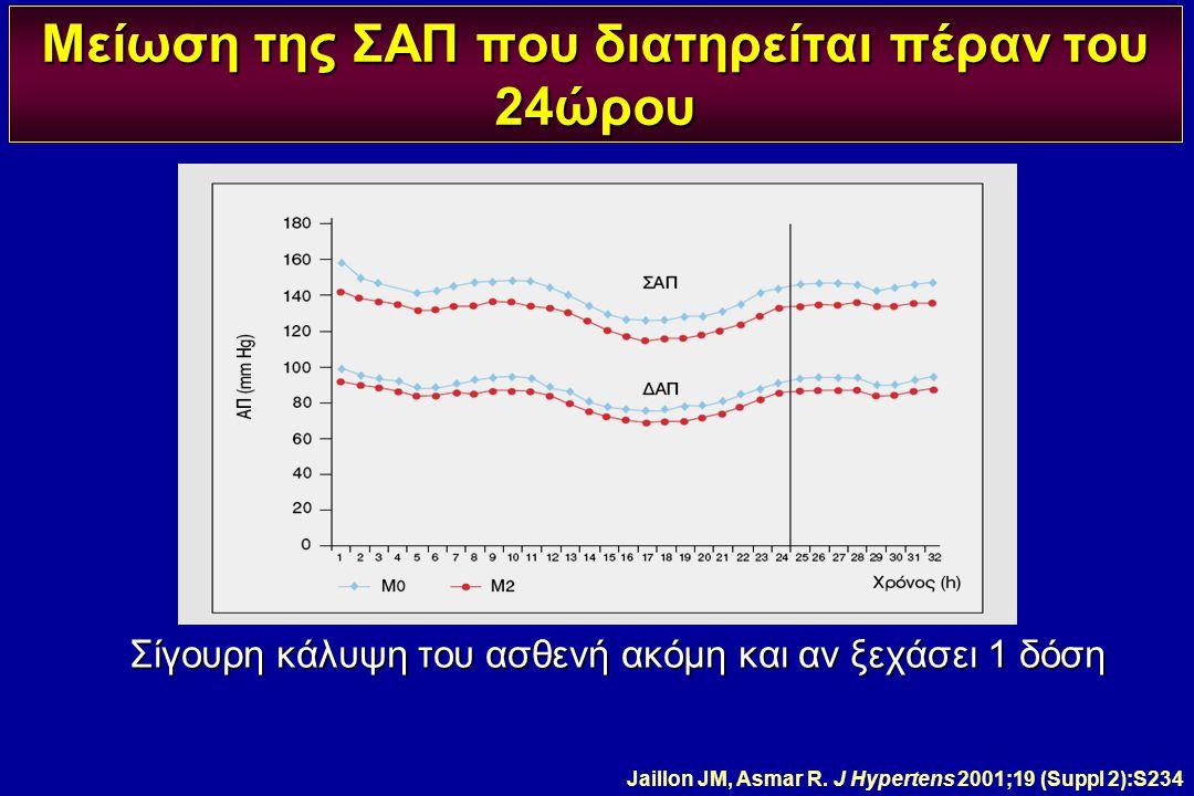 Μείωση της ΣΑΠ που διατηρείται πέραν του 24ώρου Σίγουρη κάλυψη του ασθενή ακόμη και αν ξεχάσει 1 δόση Jaillon JM, Asmar R. J Hypertens 2001;19 (Suppl