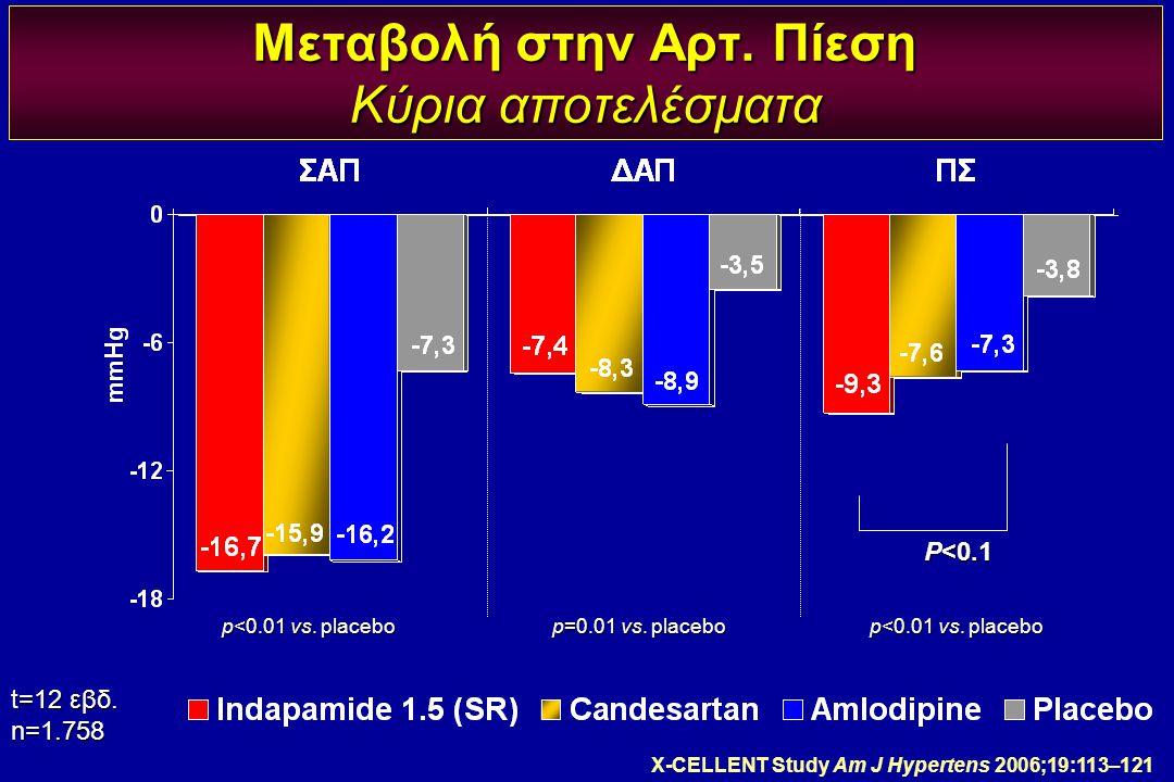 Μεταβολή στην Αρτ. Πίεση Κύρια αποτελέσματα p<0.01 vs. placebo p=0.01 vs. placebo p<0.01 vs. placebo t=12 εβδ. n=1.758 P<0.1 X-CELLENT Study Am J Hype