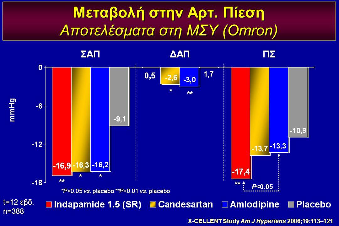 Μεταβολή στην Αρτ. Πίεση Αποτελέσματα στη ΜΣΥ (Omron) t=12 εβδ. n=388 *P<0.05 vs. placebo **P<0.01 vs. placebo ** ** * * * ** P<0.05 X-CELLENT Study A
