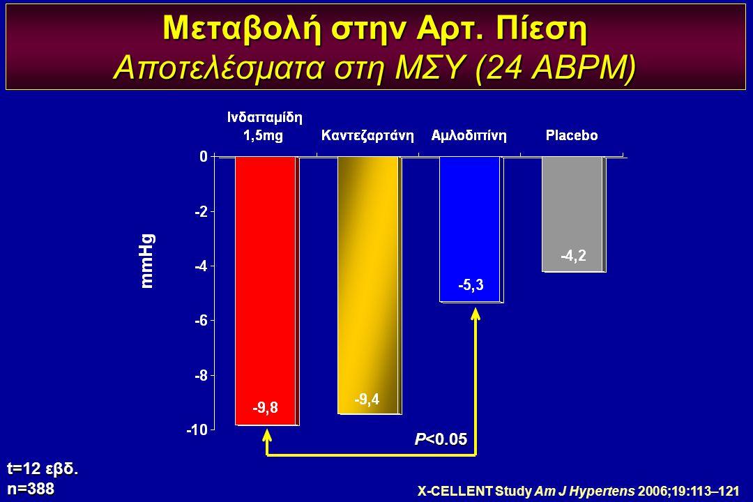 Μεταβολή στην Αρτ. Πίεση Αποτελέσματα στη ΜΣΥ (24 ABPM) t=12 εβδ. n=388 P<0.05 X-CELLENT Study Am J Hypertens 2006;19:113–121