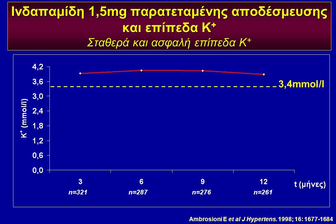 Ινδαπαμίδη 1,5mg παρατεταμένης αποδέσμευσης και επίπεδα Κ + Σταθερά και ασφαλή επίπεδα Κ + Ambrosioni E et al J Hypertens. 1998; 16: 1677-1684 3,4mmol