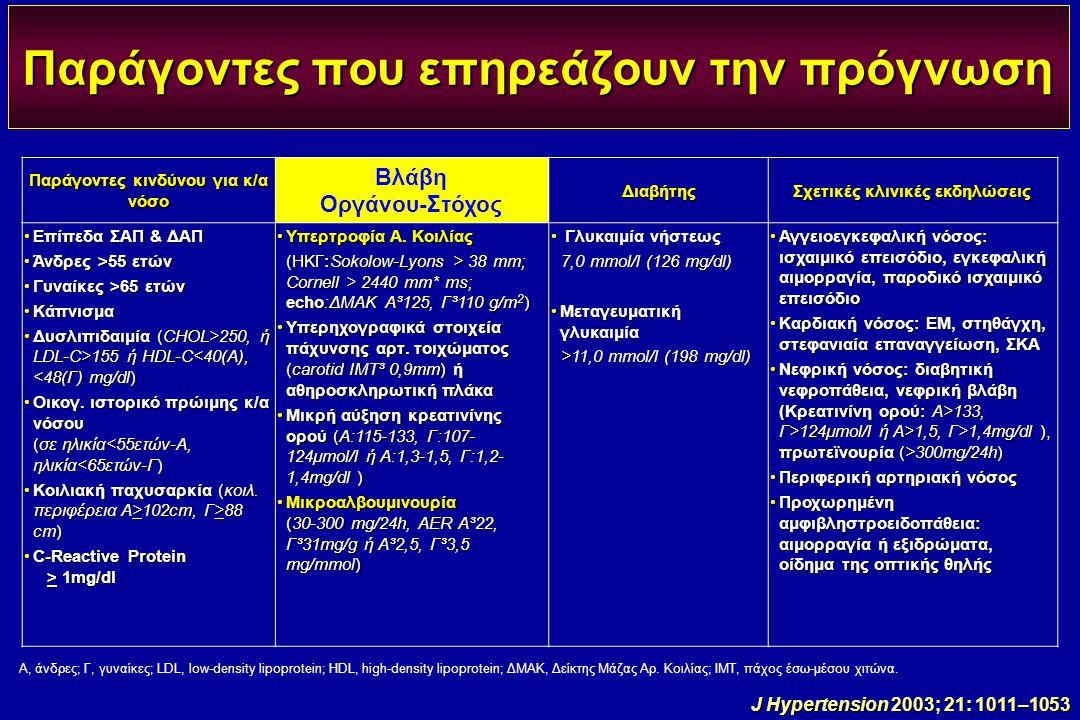 Παράγοντες που επηρεάζουν την πρόγνωση Παράγοντες κινδύνου για κ/α νόσο Βλάβη Οργάνου-ΣτόχοςΔιαβήτης Σχετικές κλινικές εκδηλώσεις Επίπεδα ΣΑΠ & ΔΑΠΕπί