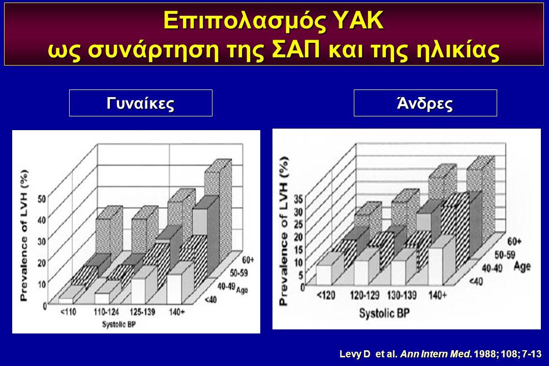 Επιπολασμός ΥΑΚ ως συνάρτηση της ΣΑΠ και της ηλικίας Γυναίκες Levy D et al. Ann Intern Med. 1988; 108; 7-13 Άνδρες
