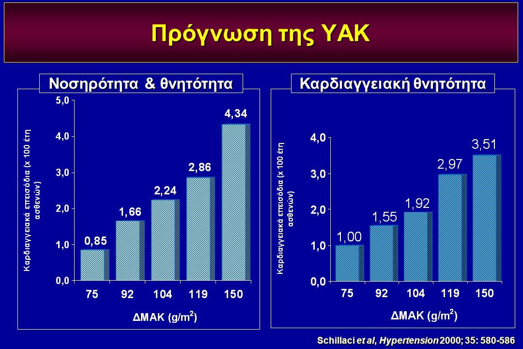 Schillaci et al, Hypertension 2000; 35: 580-586 Νοσηρότητα & θνητότητα Πρόγνωση της ΥΑΚ Καρδιαγγειακή θνητότητα