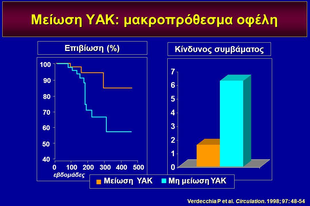 Verdecchia P et al. Circulation. 1998; 97: 48-54 Κίνδυνος συμβάματος εβδομάδες 0100200300400500 40 50 60 70 80 90 100 Επιβίωση (%) Μείωση ΥΑΚ: μακροπρ