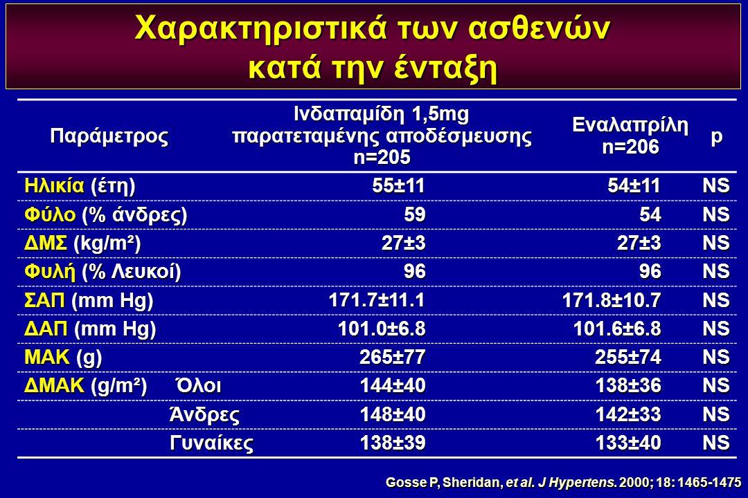 Χαρακτηριστικά των ασθενών κατά την ένταξη Παράμετρος Ινδαπαμίδη 1,5mg παρατεταμένης αποδέσμευσης n=205Eναλαπρίληn=206p Ηλικία (έτη) 55±1154±11NS Φύλο