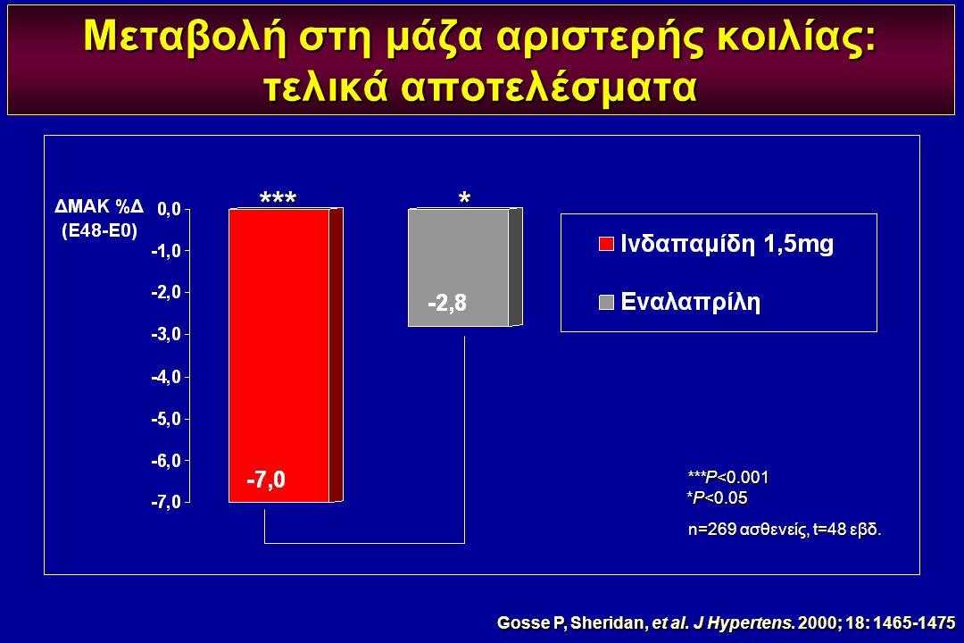 Μεταβολή στη μάζα αριστερής κοιλίας: τελικά αποτελέσματα ***P<0.001 *P<0.05 n=269 ασθενείς, t=48 εβδ. **** Gosse P, Sheridan, et al. J Hypertens. 2000