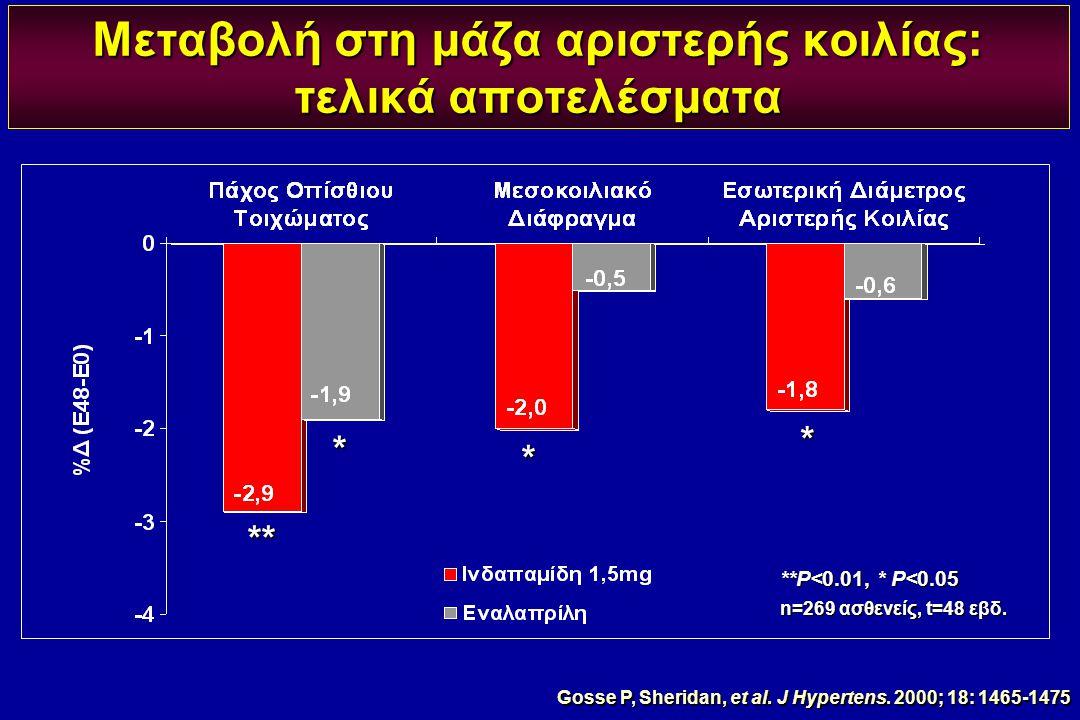 Μεταβολή στη μάζα αριστερής κοιλίας: τελικά αποτελέσματα **P<0.01, * P<0.05 n=269 ασθενείς, t=48 εβδ. ** * * * Gosse P, Sheridan, et al. J Hypertens.
