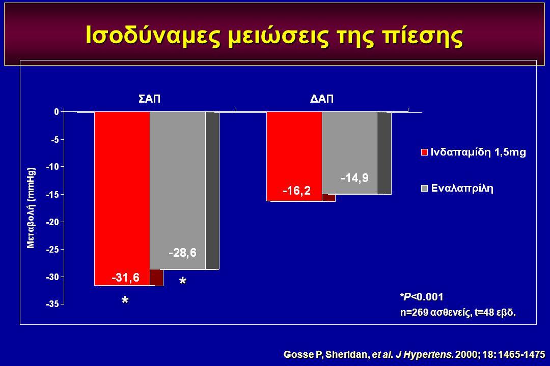 Ισοδύναμες μειώσεις της πίεσης *P<0.001 n=269 ασθενείς, t=48 εβδ. * * Gosse P, Sheridan, et al. J Hypertens. 2000; 18: 1465-1475