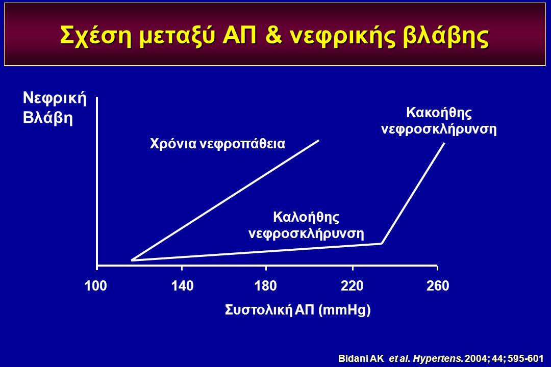 Σχέση μεταξύ ΑΠ & νεφρικής βλάβης Κακοήθης νεφροσκλήρυνση Χρόνια νεφροπάθεια Νεφρική Βλάβη 100140180220260 Συστολική ΑΠ (mmHg) Καλοήθης νεφροσκλήρυνση