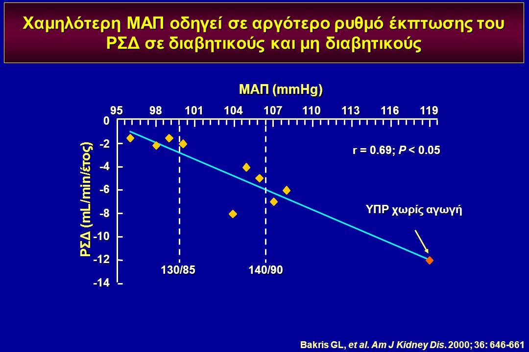 Χαμηλότερη ΜΑΠ οδηγεί σε αργότερο ρυθμό έκπτωσης του ΡΣΔ σε διαβητικούς και μη διαβητικούς 9598101104107110113116119 r = 0.69; P < 0.05 ΜΑΠ (mmHg) ΡΣΔ