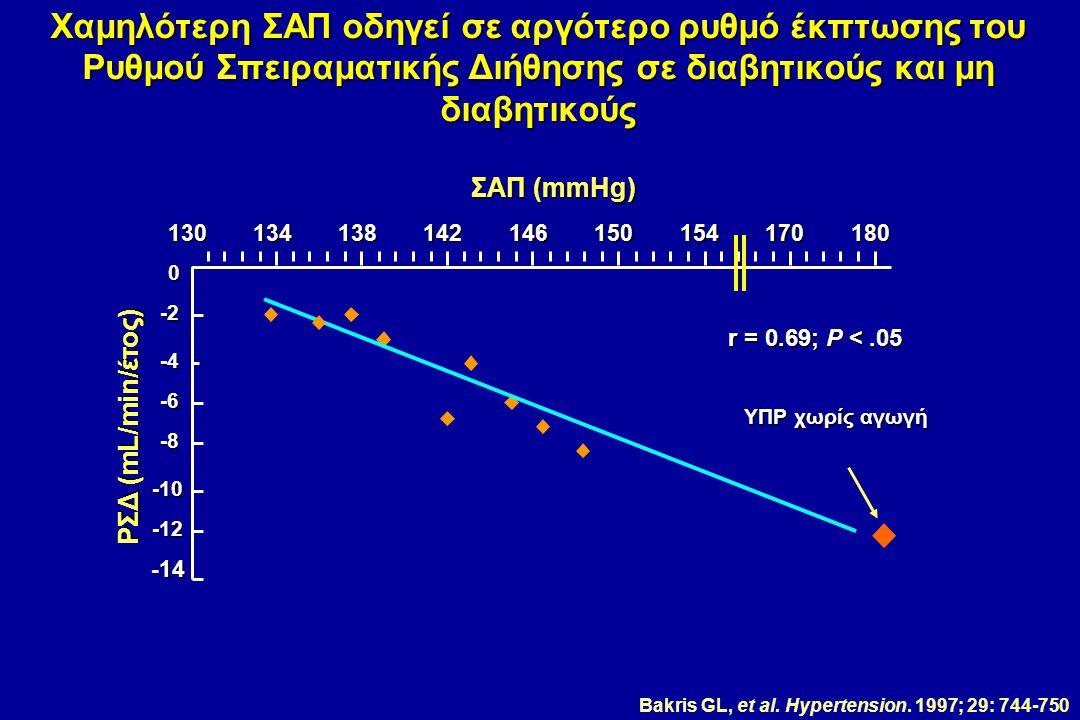 130134138142146150154170180 r = 0.69; P <.05 ΣΑΠ (mmHg) ΡΣΔ (mL/min/έτος) ΥΠΡ χωρίς αγωγή 0 -2 -4 -6 -8 -10 -12 -14 Bakris GL, et al. Hypertension. 19