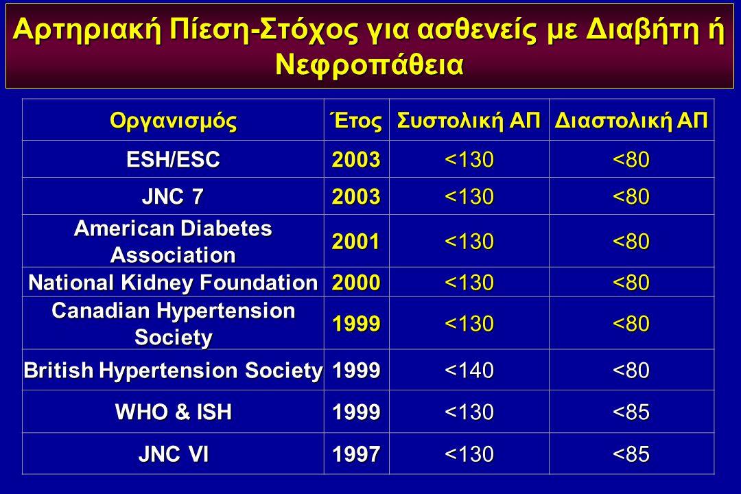 Αρτηριακή Πίεση-Στόχος για ασθενείς με Διαβήτη ή Νεφροπάθεια ΟργανισμόςΈτος Συστολική ΑΠ Διαστολική ΑΠ ESH/ESC2003<130<80 JNC 7 2003<130<80 American D