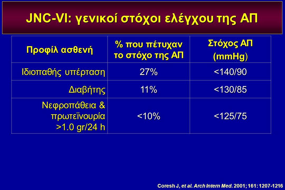 JNC-VI: γενικοί στόχοι ελέγχου της ΑΠ Προφίλ ασθενή % που πέτυχαν το στόχο της ΑΠ Στόχος ΑΠ (mmHg) Ιδιοπαθής υπέρταση 27%<140/90 Διαβήτης11%<130/85 Νε