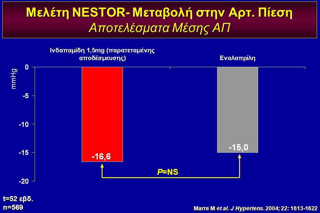 Μελέτη NESTOR- Μεταβολή στην Αρτ. Πίεση Αποτελέσματα Μέσης ΑΠ t=52 εβδ. n=569 P=NS mmHg Marre M et al. J Hypertens. 2004; 22: 1613-1622