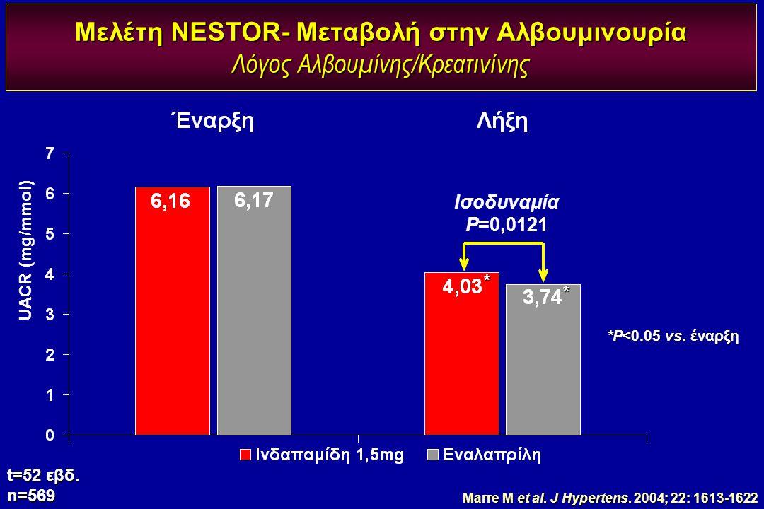 Μελέτη NESTOR- Μεταβολή στην Αλβουμινουρία Λόγος Αλβουμίνης/Κρεατινίνης t=52 εβδ. n=569 Ισοδυναμία P=0,0121 UACR (mg/mmol) * * *P<0.05 vs. έναρξη Marr