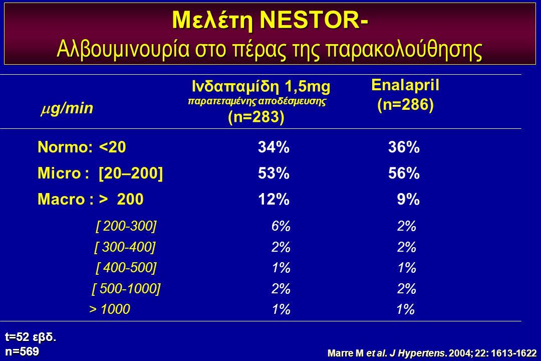 Μελέτη NESTOR- Αλβουμινουρία στο πέρας της παρακολούθησης t=52 εβδ. n=569  g/min Normo: <2034%36% Micro : [20–200]53%56% Macro : > 20012% 9% [ 200-30