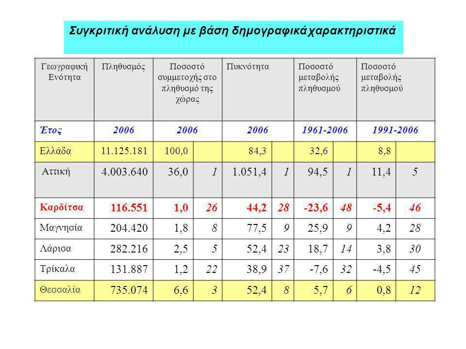 Συγκριτική ανάλυση με βάση δημογραφικά χαρακτηριστικά Γεωγραφική Ενότητα ΠληθυσμόςΠοσοστό συμμετοχής στο πληθυσμό της χώρας ΠυκνότηταΠοσοστό μεταβολής πληθυσμού Έτος2006 1961-20061991-2006 Ελλάδα11.125.181100,0 84,332,68,8 Αττική 4.003.64036,011.051,4194,5111,45 Καρδίτσα 116.5511,02644,228-23,648-5,446 Μαγνησία 204.4201,8877,5925,994,228 Λάρισα 282.2162,5552,42318,7143,830 Τρίκαλα 131.8871,22238,937-7,632-4,545 Θεσσαλία 735.0746,6352,485,760,812