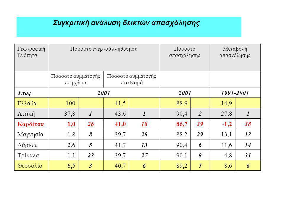 Συγκριτική ανάλυση δεικτών απασχόλησης Γεωγραφική Ενότητα Ποσοστό ενεργού πληθυσμούΠοσοστό απασχόλησης Μεταβολή απασχόλησης Ποσοστό συμμετοχής στη χώρα Ποσοστό συμμετοχής στο Νομό Έτος2001 1991-2001 Ελλάδα10041,588,914,9 Αττική37,8143,6190,4227,81 Καρδίτσα1,02641,01886,739-1,238 Μαγνησία1,8839,72888,22913,113 Λάρισα2,6541,71390,4611,614 Τρίκαλα1,12339,72790,184,831 Θεσσαλία6,5340,7689,258,66