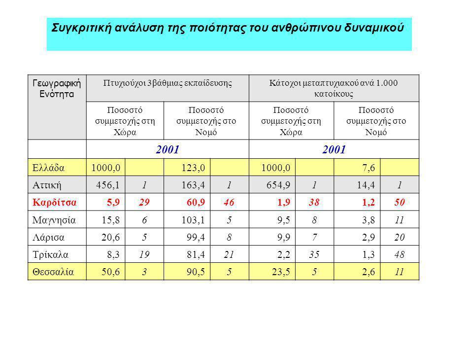 Συγκριτική ανάλυση της ποιότητας του ανθρώπινου δυναμικού Γεωγραφική Ενότητα Πτυχιούχοι 3βάθμιας εκπαίδευσηςΚάτοχοι μεταπτυχιακού ανά 1.000 κατοίκους Ποσοστό συμμετοχής στη Χώρα Ποσοστό συμμετοχής στο Νομό Ποσοστό συμμετοχής στη Χώρα Ποσοστό συμμετοχής στο Νομό 2001 Ελλάδα1000,0 123,0 1000,07,6 Αττική456,11163,41654,9114,41 Καρδίτσα5,92960,9461,9381,250 Μαγνησία15,86103,159,583,811 Λάρισα20,6599,489,972,920 Τρίκαλα8,31981,4212,2351,348 Θεσσαλία50,6390,5523,552,611
