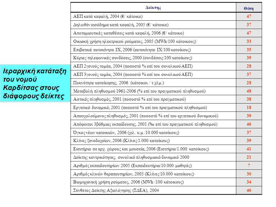 Ιεραρχική κατάταξη του νομού Καρδίτσας στους διάφορους δείκτες Δείκτης Θέση ΑΕΠ κατά κεφαλή, 2004 (€/ κάτοικο)47 Δηλωθέν εισόδημα κατά κεφαλή, 2005 (€/ κάτοικο)37 Αποταμιευτικές καταθέσεις κατά κεφαλή, 2006 (€/ κάτοικο)47 Οικιακή χρήση ηλεκτρικού ρεύματος, 2005 (MWh/100 κάτοικους)33 Επιβατικά αυτοκίνητα ΙΧ, 2006 (αυτοκίνητα ΙΧ/100 κατοίκους)35 Κύριες τηλεφωνικές συνδέσεις, 2000 (συνδέσεις/100 κατοίκους)39 ΑΕΠ 2γενούς τομέα, 2004 (ποσοστό % επί του συνολικού ΑΕΠ)28 ΑΕΠ 3γενούς τομέα, 2004 (ποσοστό % επί του συνολικού ΑΕΠ)37 Πυκνότητα κατοίκησης, 2006 (κάτοικοι / τ.χλμ.)28 Μεταβολή πληθυσμού 1961-2006 (% επί του πραγματικού πληθυσμού)48 Αστικός πληθυσμός, 2001 (ποσοστό % επί του πραγματικού)38 Εργατικό δυναμικό, 2001 (ποσοστό % επί του πραγματικού πληθυσμού)18 Απασχολούμενος πληθυσμός, 2001 (ποσοστό % επί του εργατικού δυναμικού)39 Απόφοιτοι 3βάθμιας εκπαίδευσης, 2001 (‰ επί του πραγματικού πληθυσμού)46 Όγκος νέων κατοικιών, 2006 (χιλ.