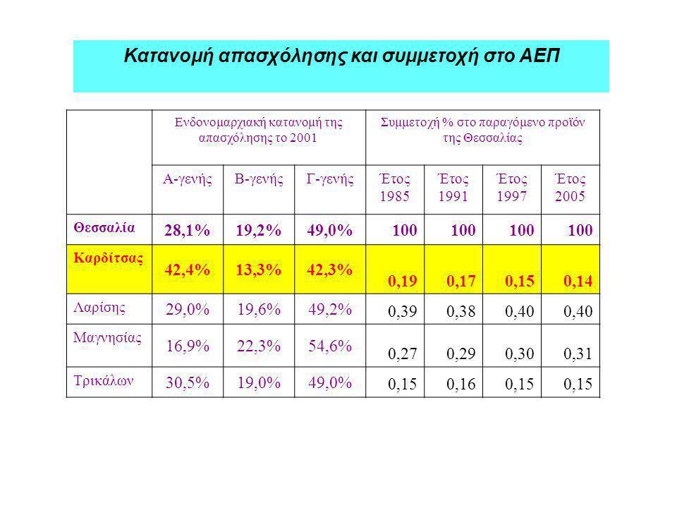 Κατανομή απασχόλησης και συμμετοχή στο ΑΕΠ Ενδονομαρχιακή κατανομή της απασχόλησης το 2001 Συμμετοχή % στο παραγόμενο προϊόν της Θεσσαλίας Α-γενήςΒ-γενήςΓ-γενήςΈτος 1985 Έτος 1991 Έτος 1997 Έτος 2005 Θεσσαλία 28,1%19,2%49,0%100 Καρδίτσας 42,4%13,3%42,3% 0,190,170,150,14 Λαρίσης 29,0%19,6%49,2% 0,390,380,40 Μαγνησίας 16,9%22,3%54,6% 0,270,290,300,31 Τρικάλων 30,5%19,0%49,0% 0,150,160,15