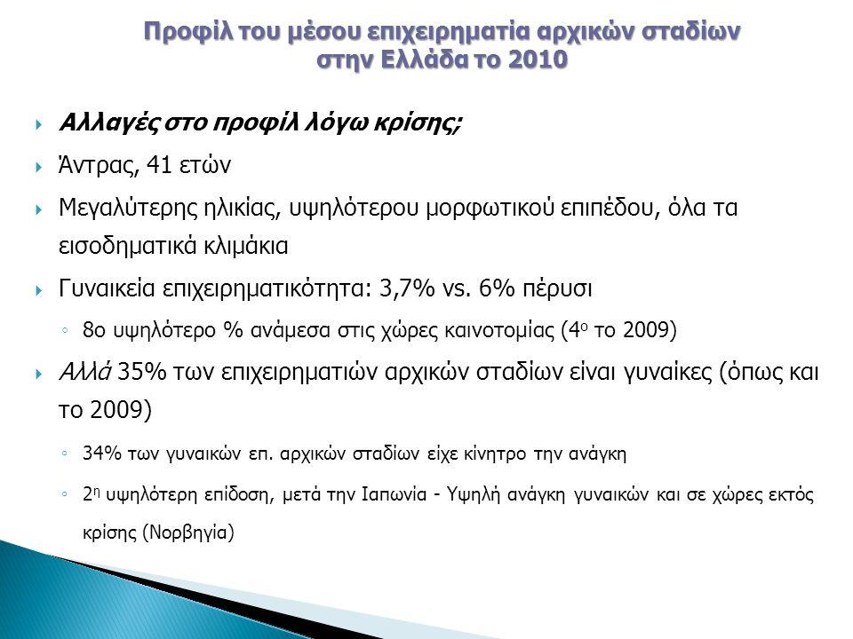  Αλλαγές στο προφίλ λόγω κρίσης;  Άντρας, 41 ετών  Μεγαλύτερης ηλικίας, υψηλότερου μορφωτικού επιπέδου, όλα τα εισοδηματικά κλιμάκια  Γυναικεία επιχειρηματικότητα: 3,7% vs.