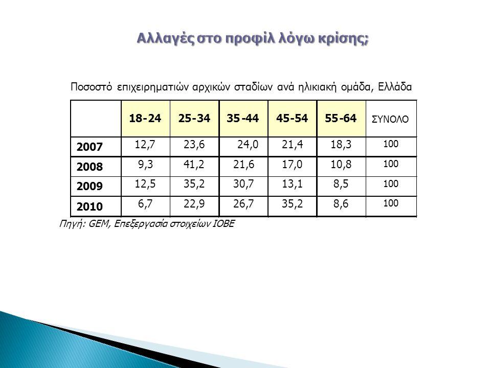 Ποσοστό επιχειρηματιών αρχικών σταδίων ανά ηλικιακή ομάδα, Ελλάδα 18-24 25-34 35-44 45-54 55-64 ΣΥΝΟΛΟ 2007 12,7 23,6 24,0 21,4 18,3 100 2008 9,3 41,2 21,6 17,0 10,8 100 2009 12,5 35,2 30,7 13,1 8,5 100 2010 6,7 22,9 26,7 35,2 8,6 100 Πηγή:GEM, Επεξεργασία στοιχείων ΙΟΒΕ