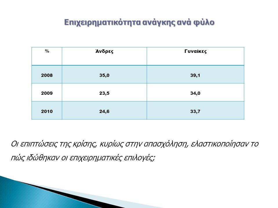 % ΆνδρεςΓυναίκες 200835,039,1 200923,534,0 201024,633,7 Οι επιπτώσεις της κρίσης, κυρίως στην απασχόληση, ελαστικοποίησαν το πώς ιδώθηκαν οι επιχειρημ