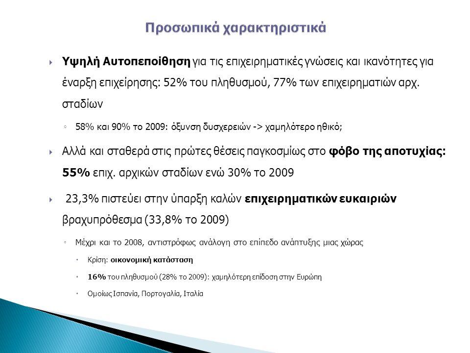  Υψηλή Αυτοπεποίθηση για τις επιχειρηματικές γνώσεις και ικανότητες για έναρξη επιχείρησης: 52% του πληθυσμού, 77% των επιχειρηματιών αρχ.