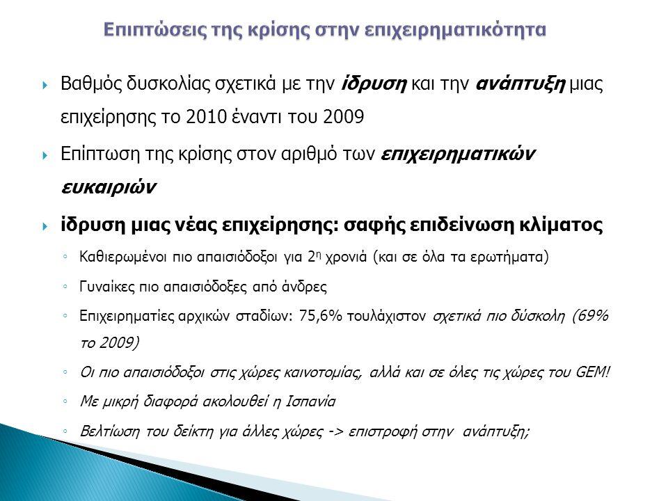 Βαθμός δυσκολίας σχετικά με την ίδρυση και την ανάπτυξη μιας επιχείρησης το 2010 έναντι του 2009  Επίπτωση της κρίσης στον αριθμό των επιχειρηματικ